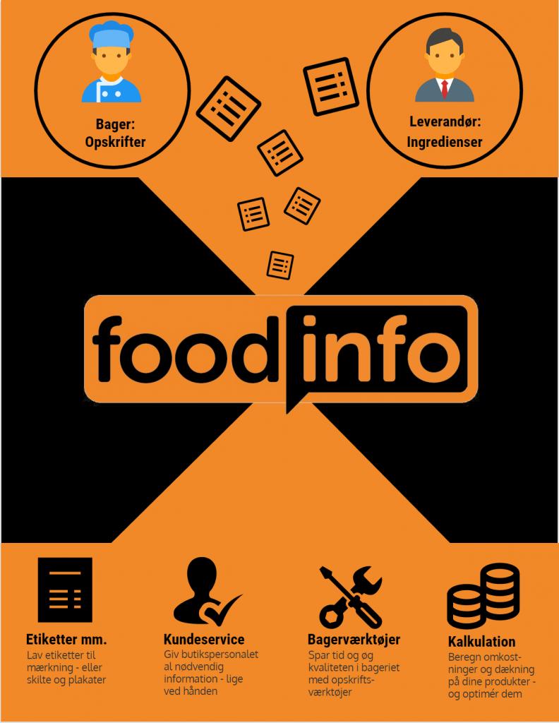 FoodInfo i princippet